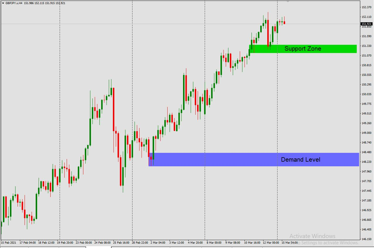 GBP/JPY H4 Supply and Demand