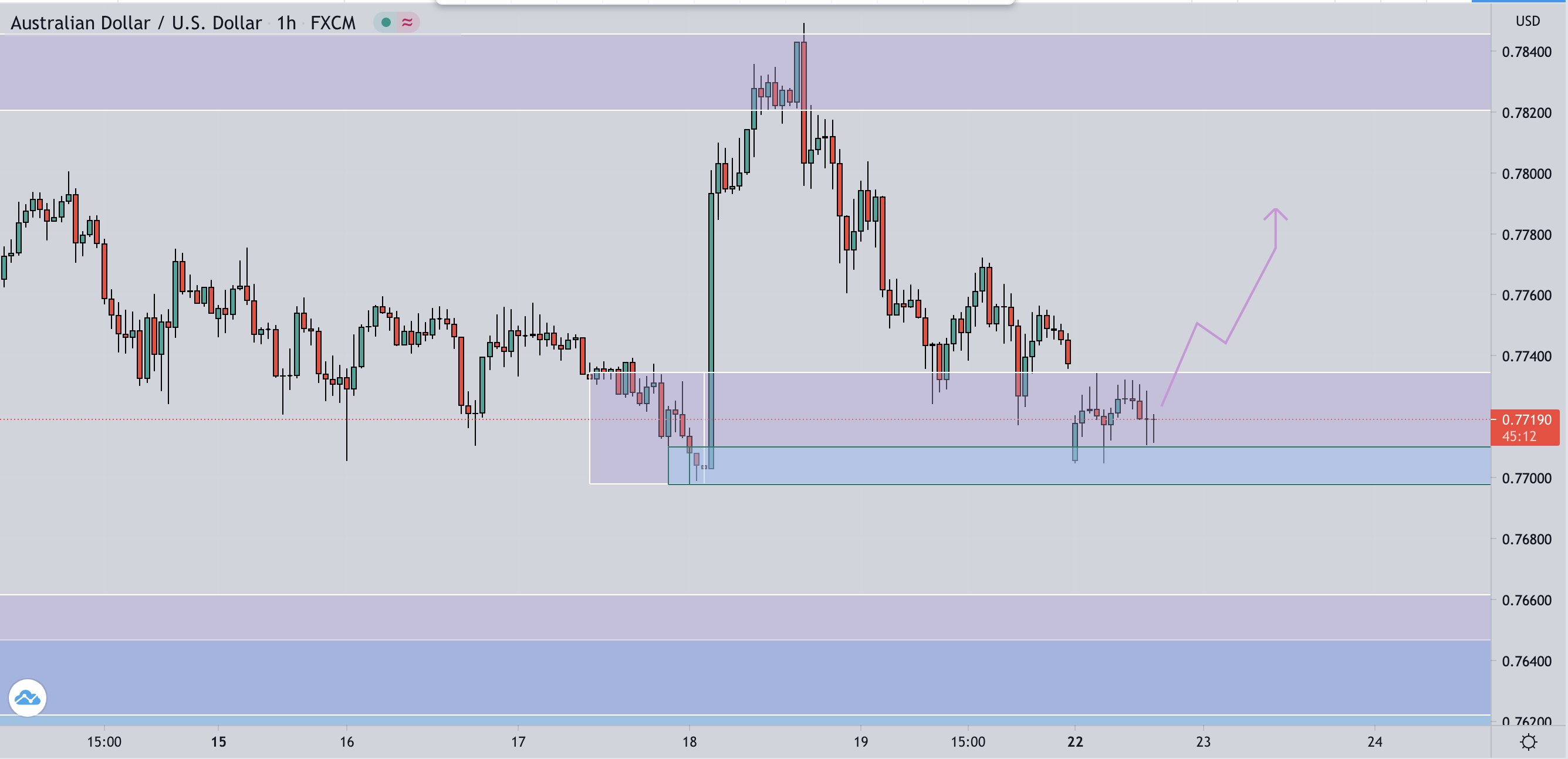 AUD/USD H1 Working within 4h demand, off 15m demand bounce