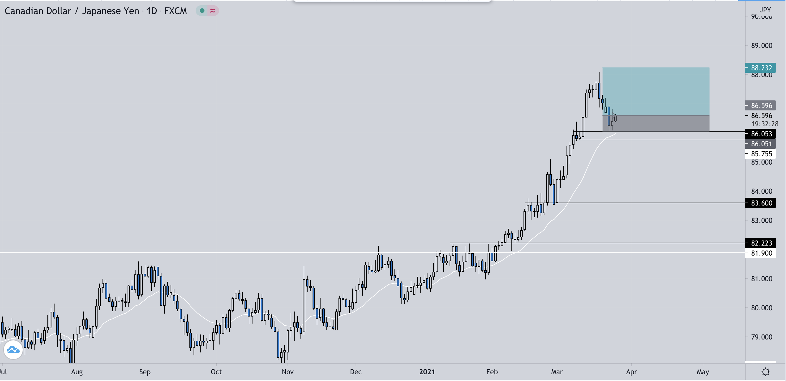 CAD/JPY D1 Daily trend continuation