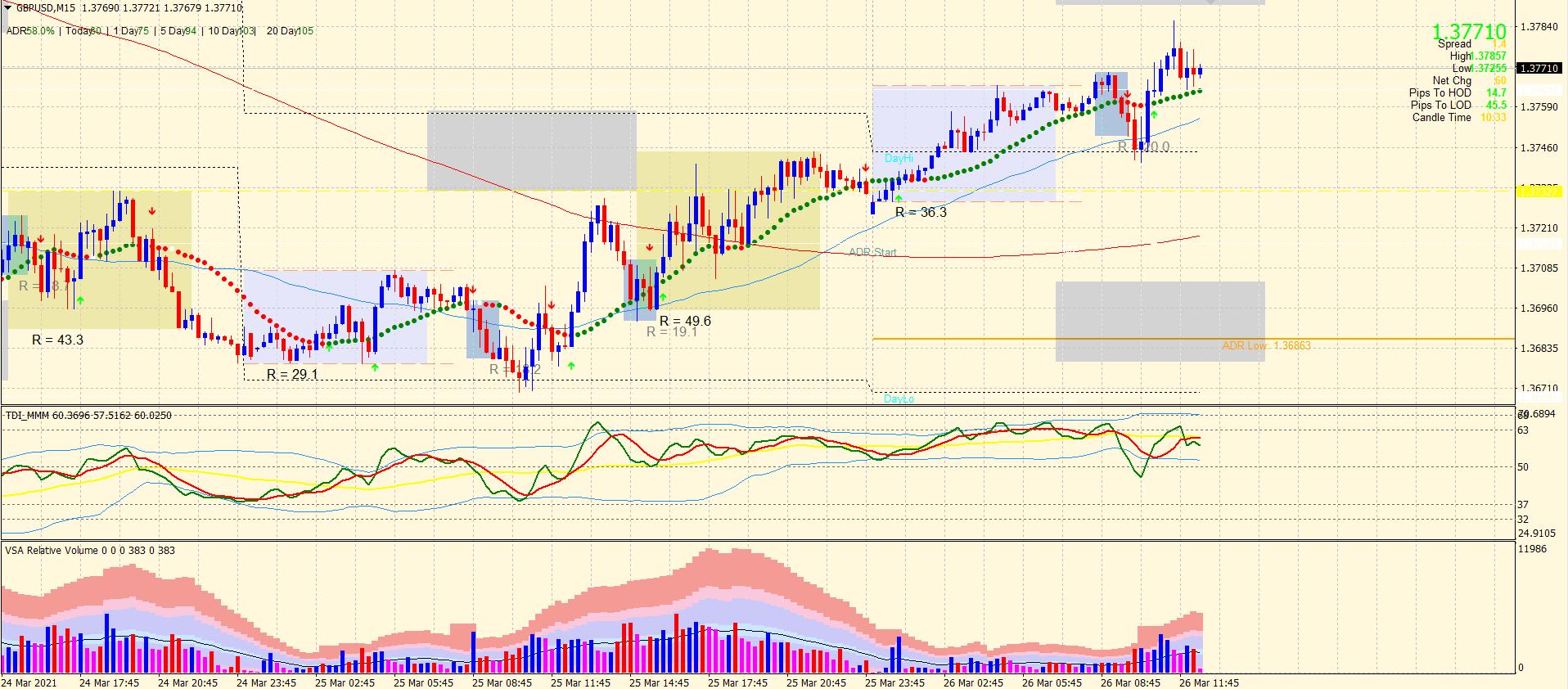 GBP/USD M15 Price Action