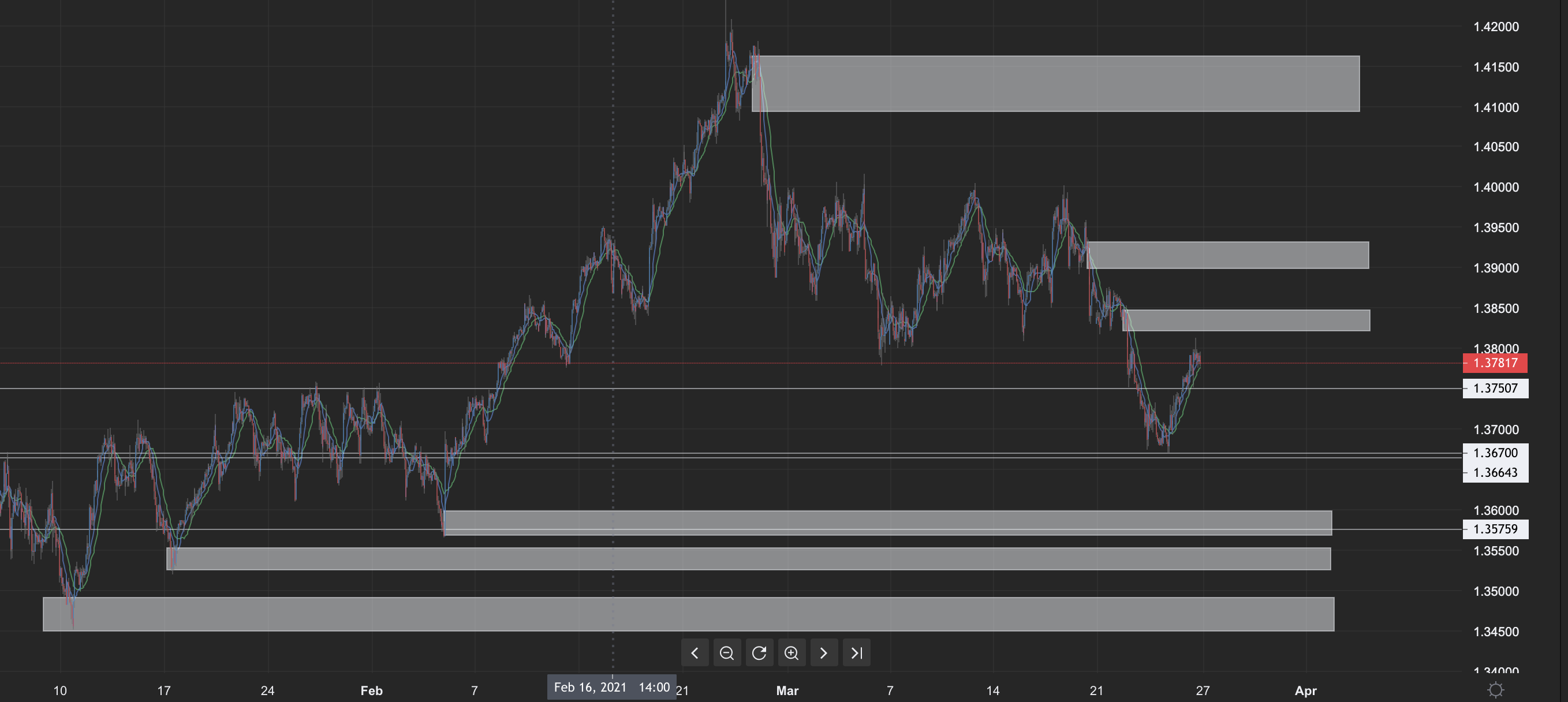 GBP/USD H1 Supply and Demand
