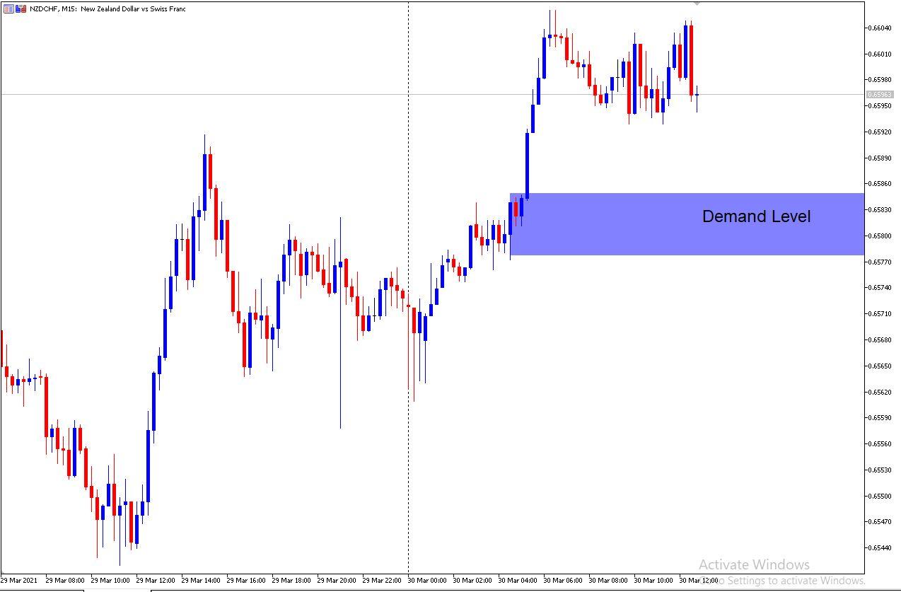 NZD/CHF M15 Supply and Demand