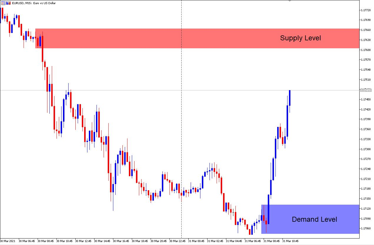 EUR/USD M15 Supply and Demand