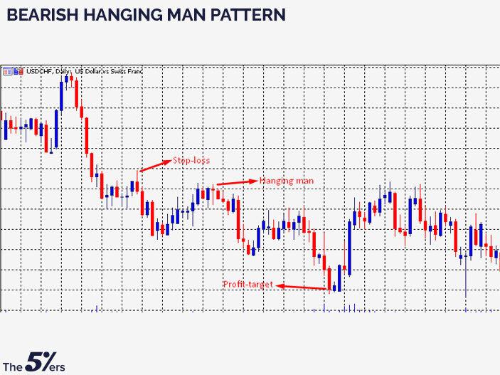 Bearish Hanging Man pattern