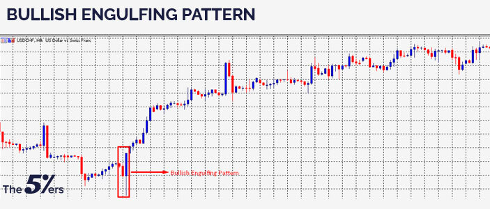 Bullish Engulfing pattern - Bullish Candlestick Patterns