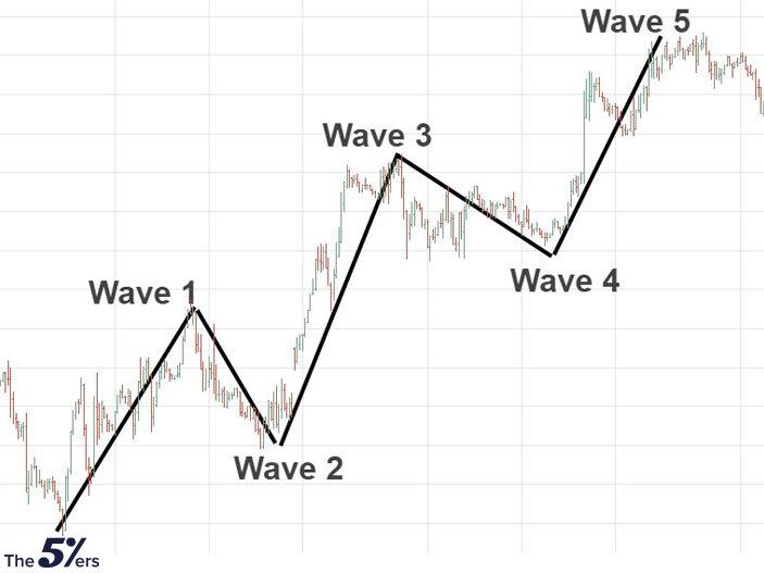 Conteo de ondas