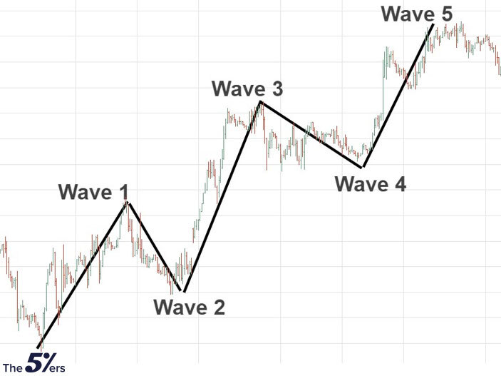 Wave Count
