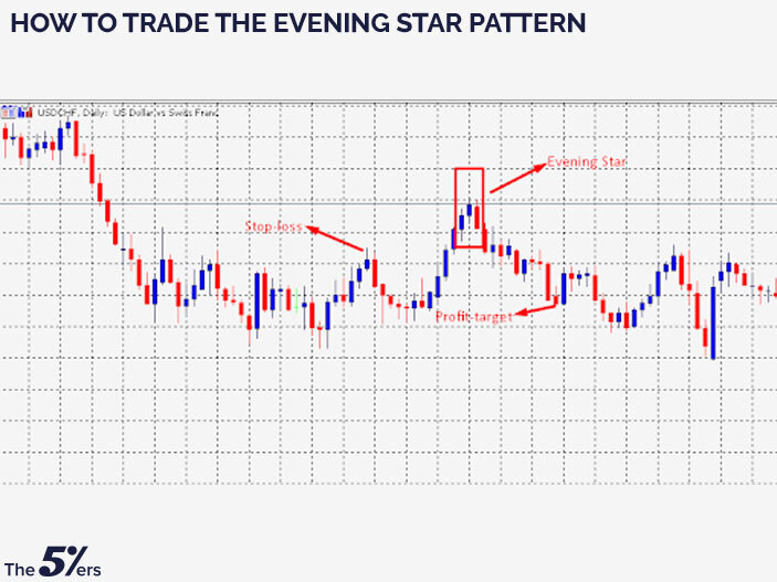 How to trade the Evening Star pattern?