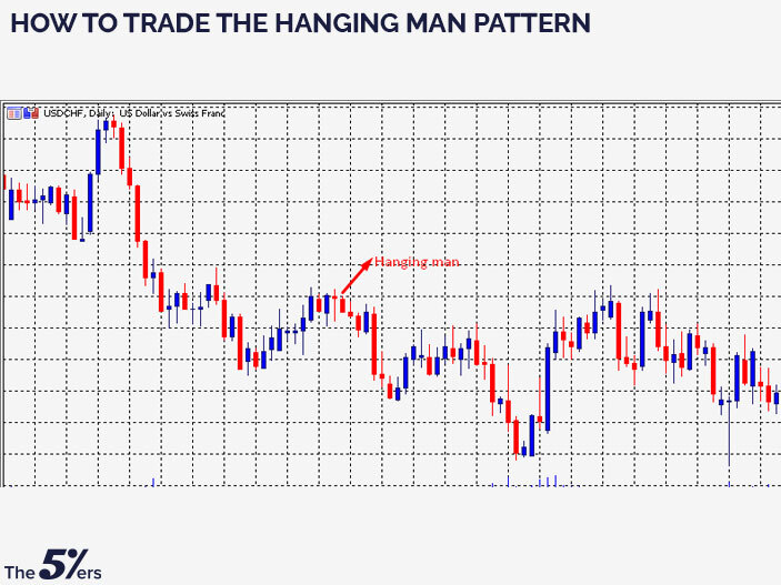How to trade the Hanging Man pattern?