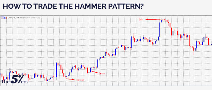 How to trade the hammer pattern?