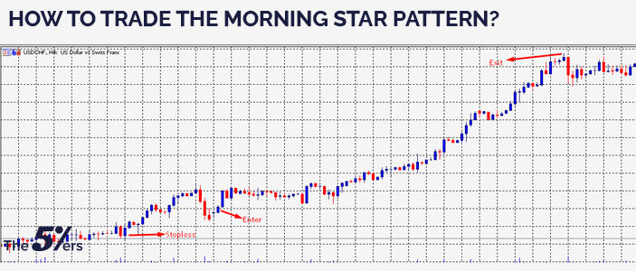 How to trade the morning star pattern?