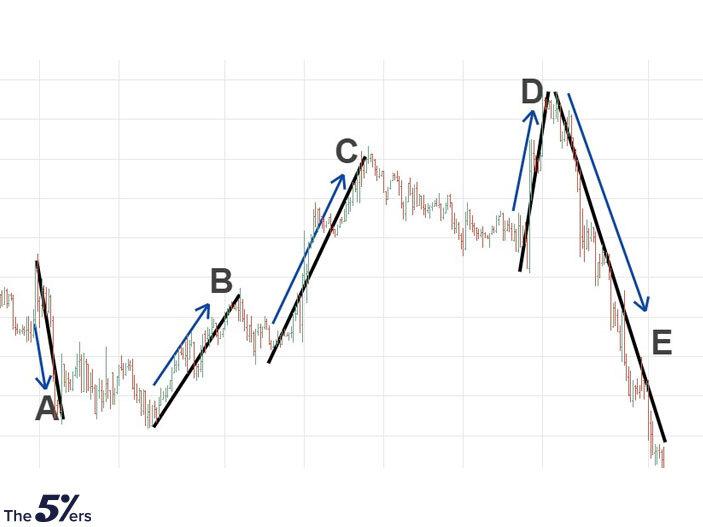 Measured Impulse Waves