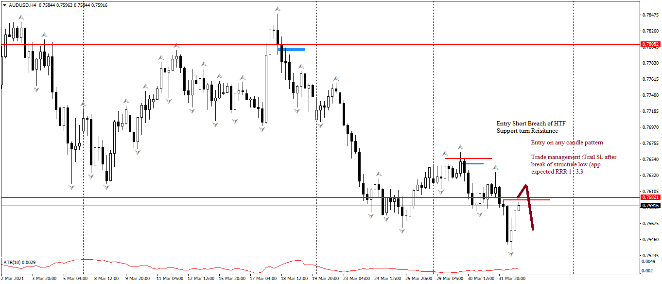 AUD/USD H4 Price action