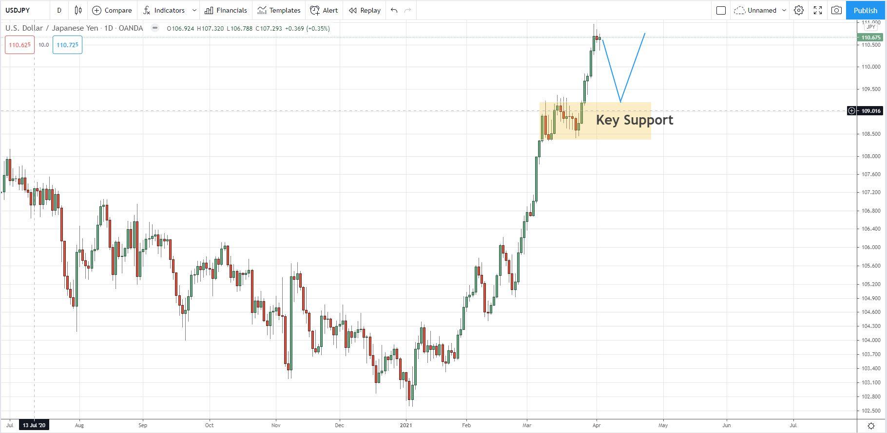 USD/JPY D1 SnR