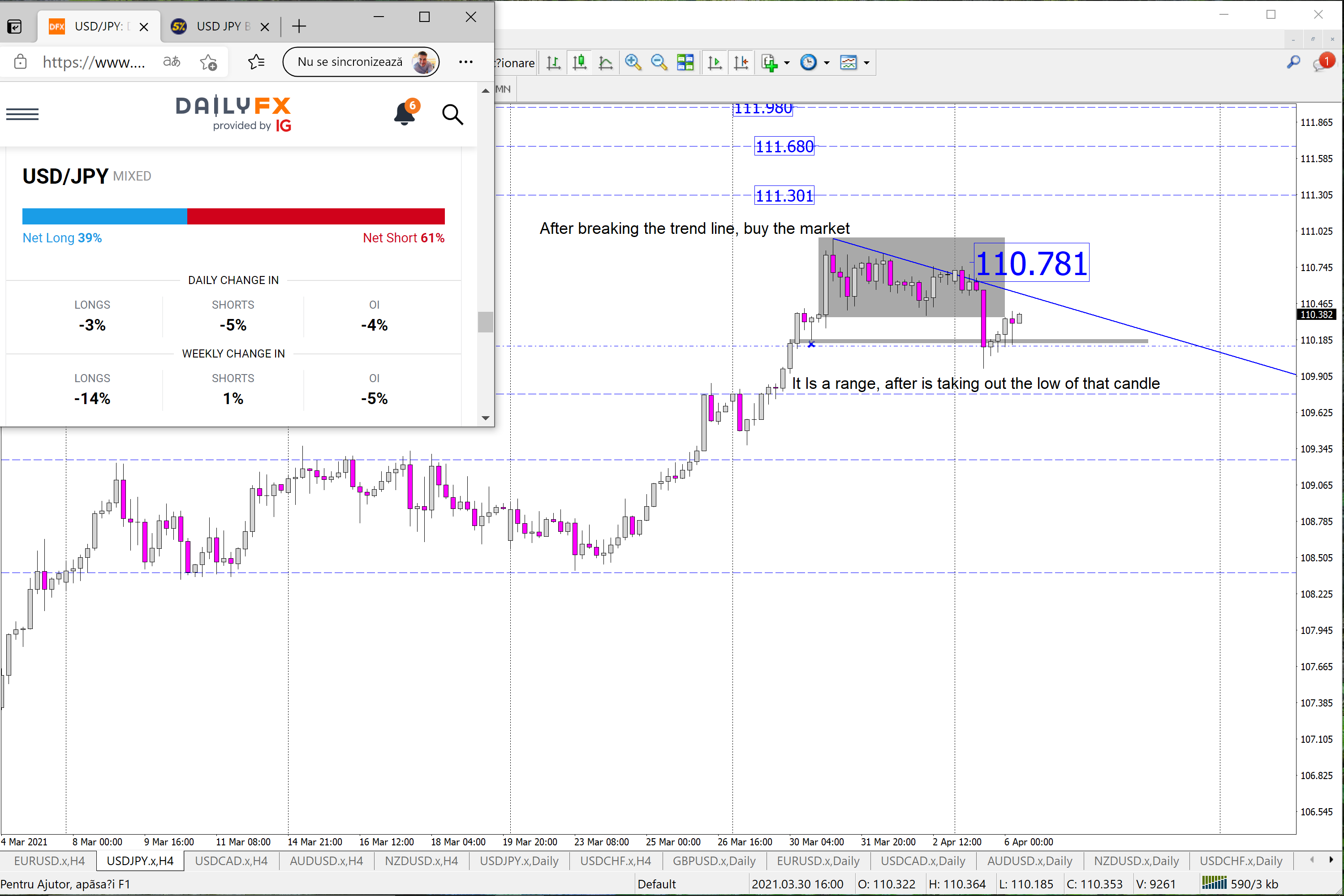 USD/JPY H4 Price action and liquidity of the market
