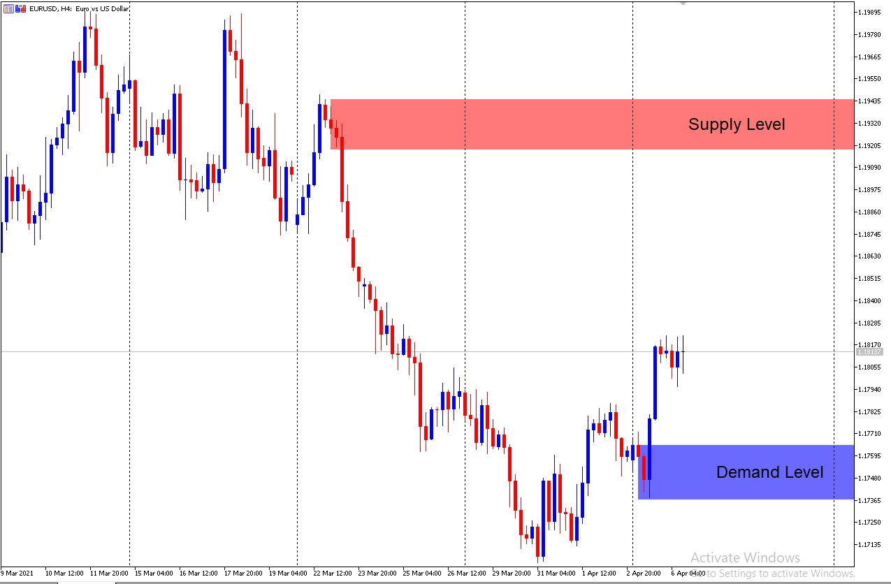 EUR/USD H4 Supply and demand