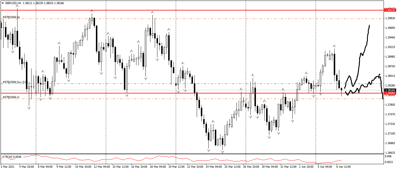 GBP/USD H4 Price Action