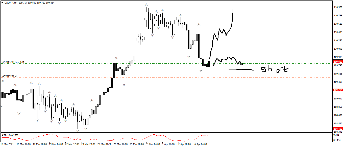USD/JPY H4 Price Action