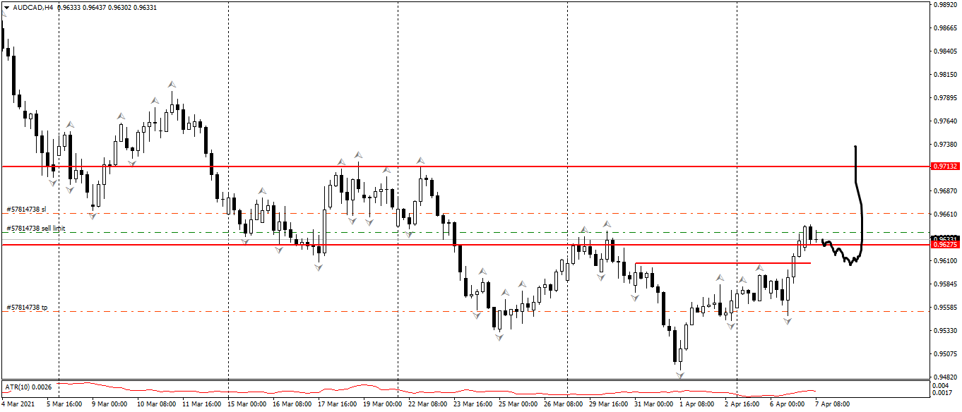 AUD/CAD H4 Price Action