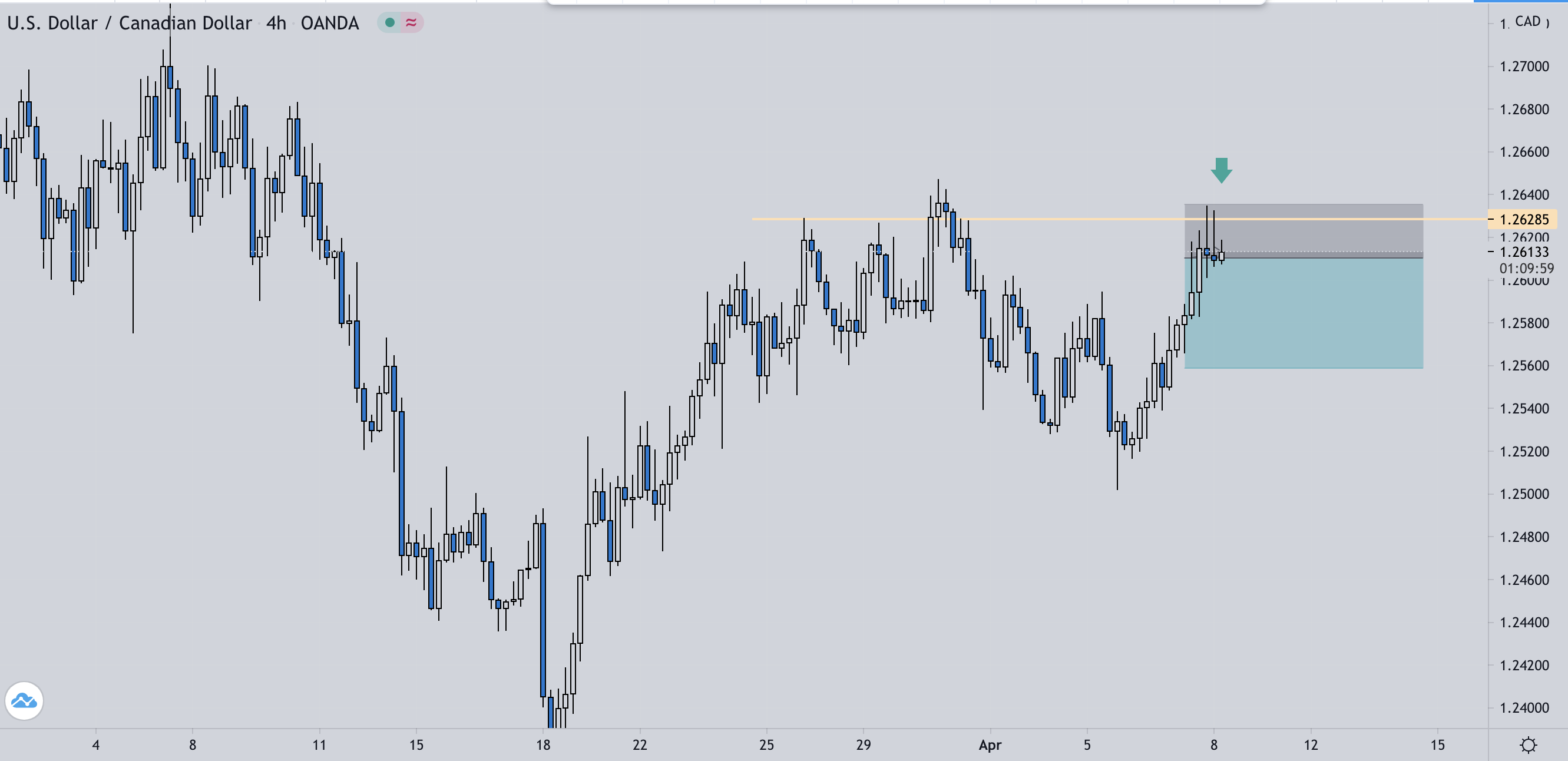 USD/CAD H4 SR/Price Action