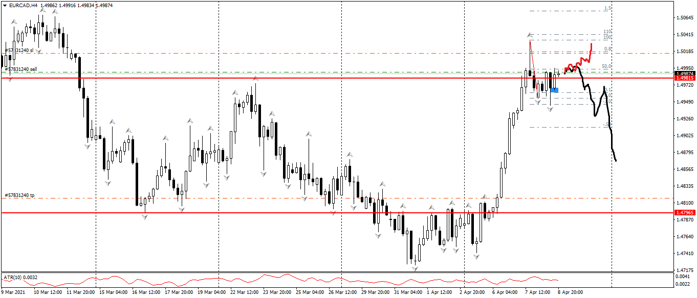 EUR/CAD H4 PA
