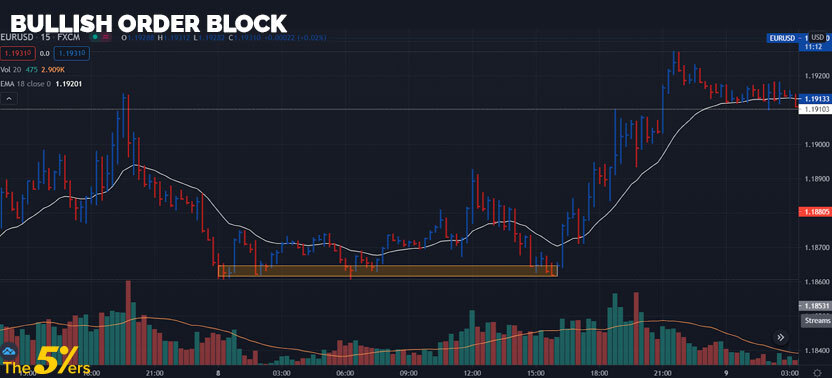 Bullish order block
