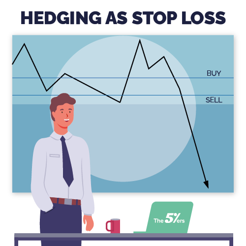 Stop loss techniques - Hedging as stop loss