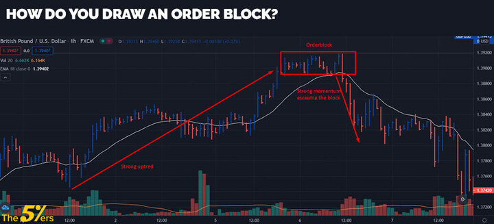 How do you draw an order block?