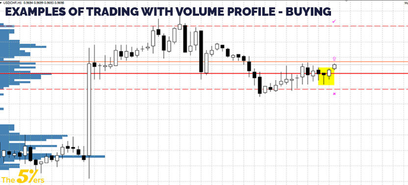 Examples of trading with volume profile - Buying
