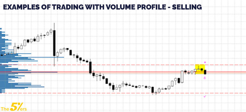 Examples of trading with volume profile - Selling
