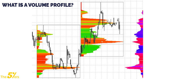 What is a volume profile?