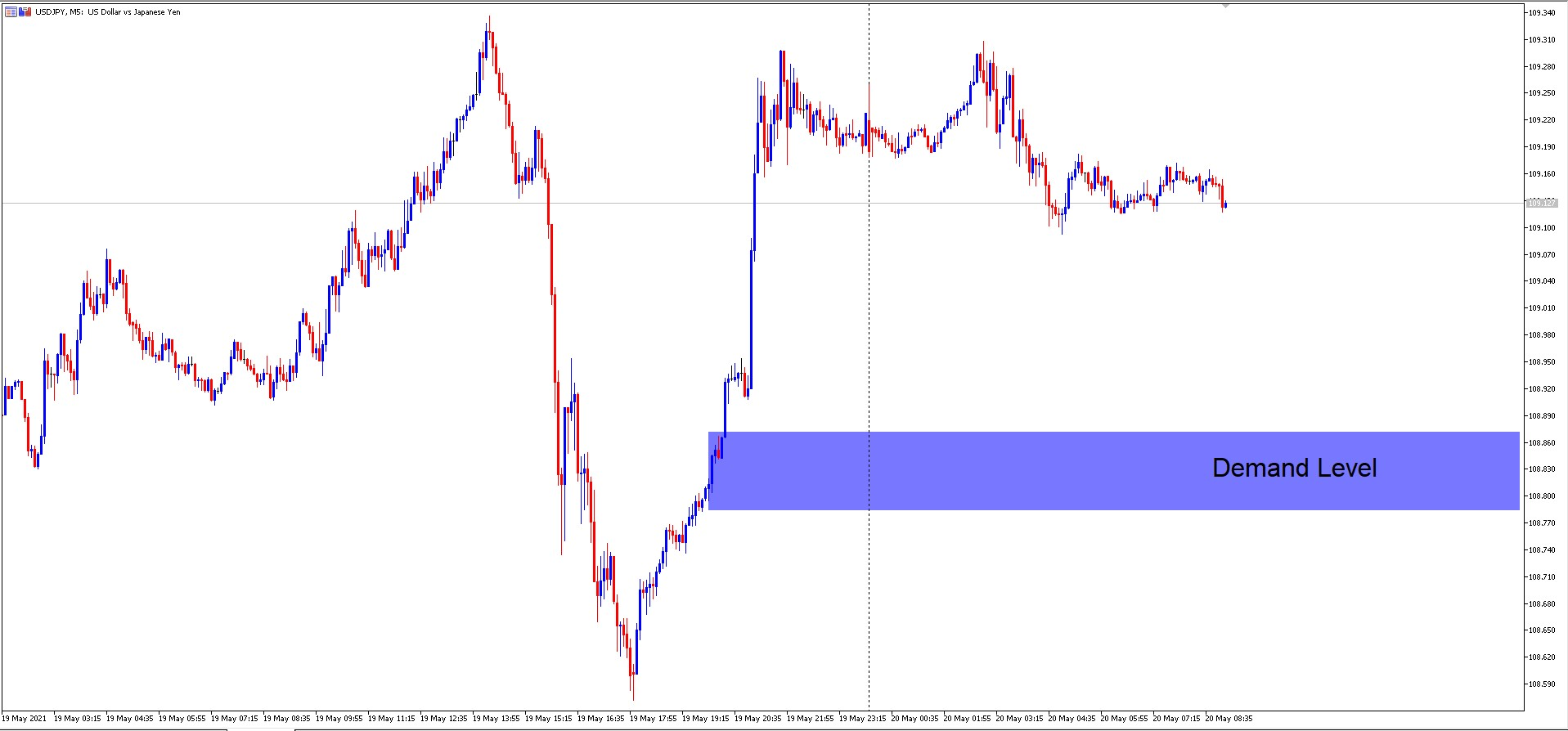 USD/JPY M5 Supply and Demand