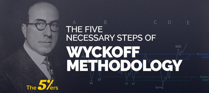 The Five Necessary Steps of Wyckoff Methodology