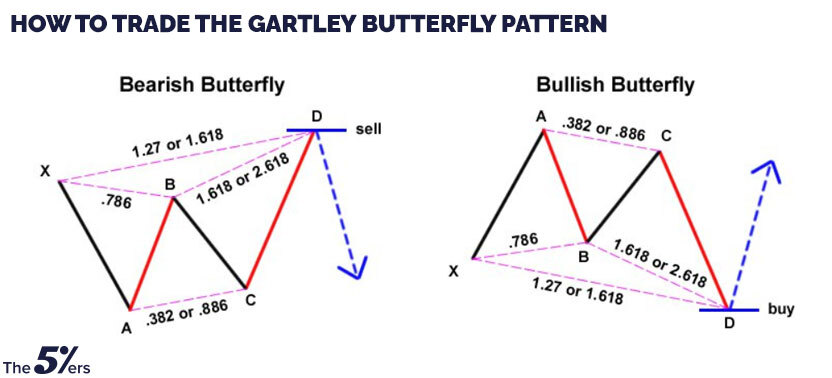 How to trade the Gartley Butterfly pattern?