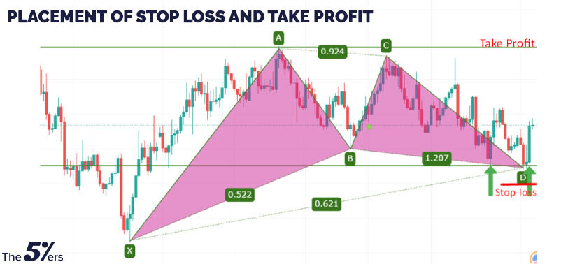 Placement of stop loss and take profit.