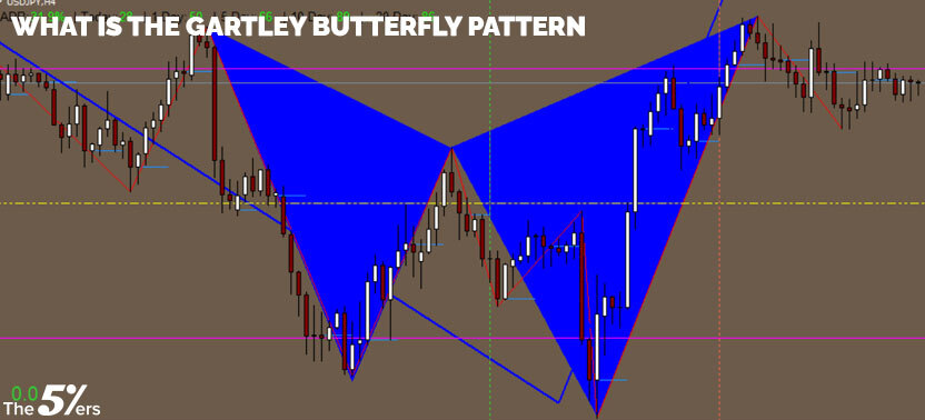 What is the Gartley butterfly pattern?