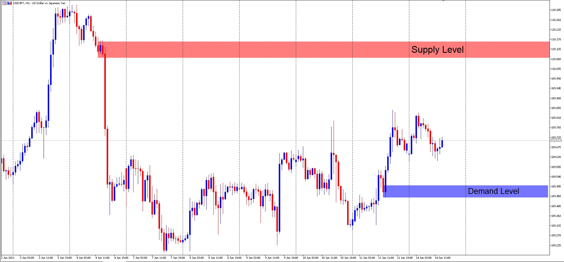 USD/JPY M15 Supply and Demand