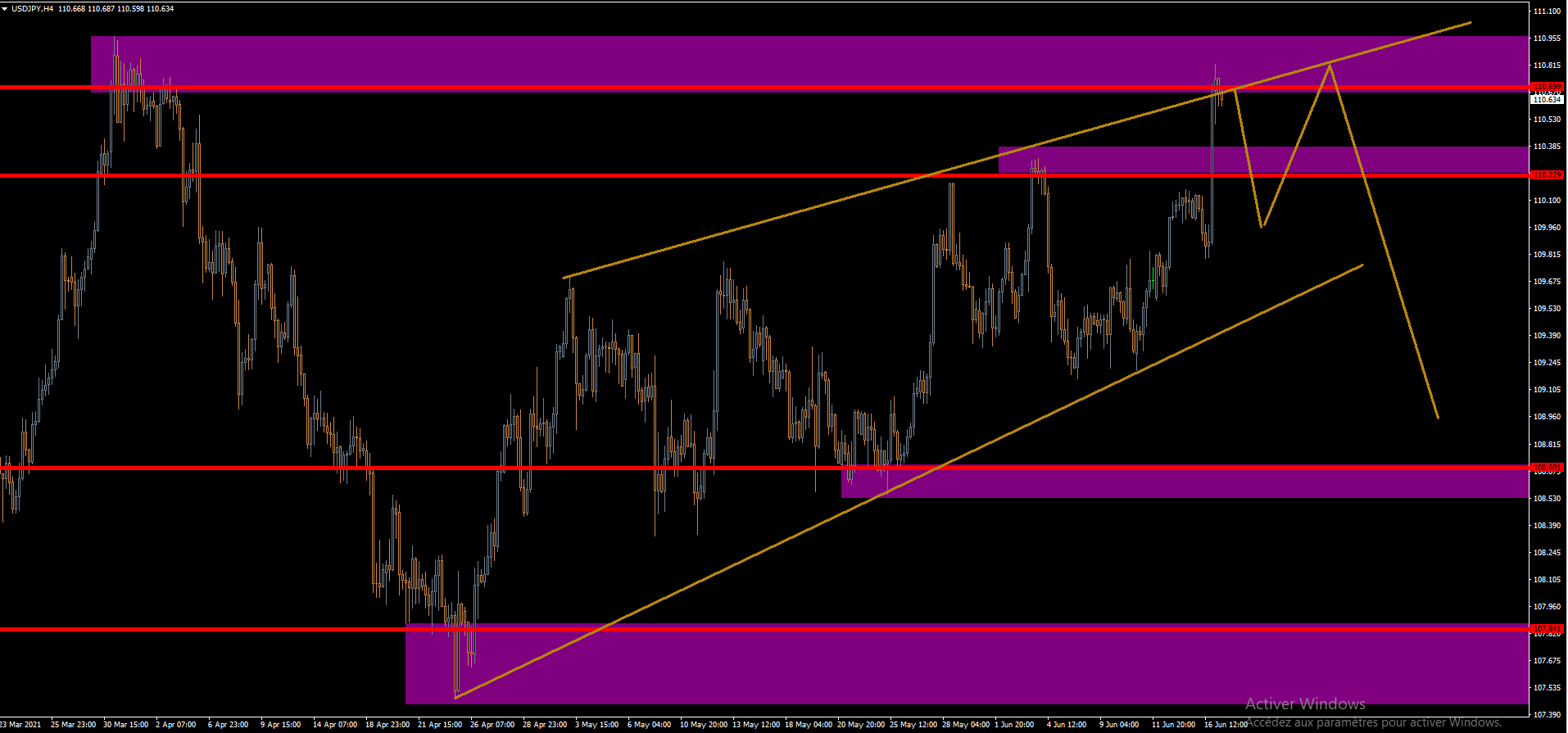 USD/JPY H4 TRENDLINE AND SUPPORT RESISTANCE