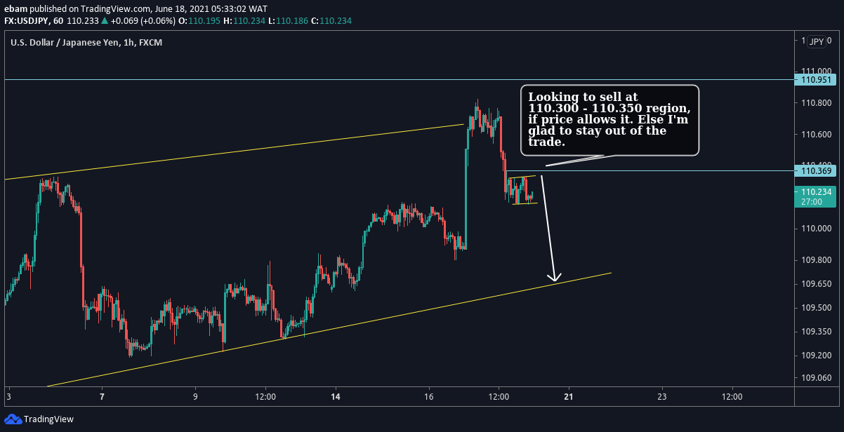 USD/JPY H1 Price action