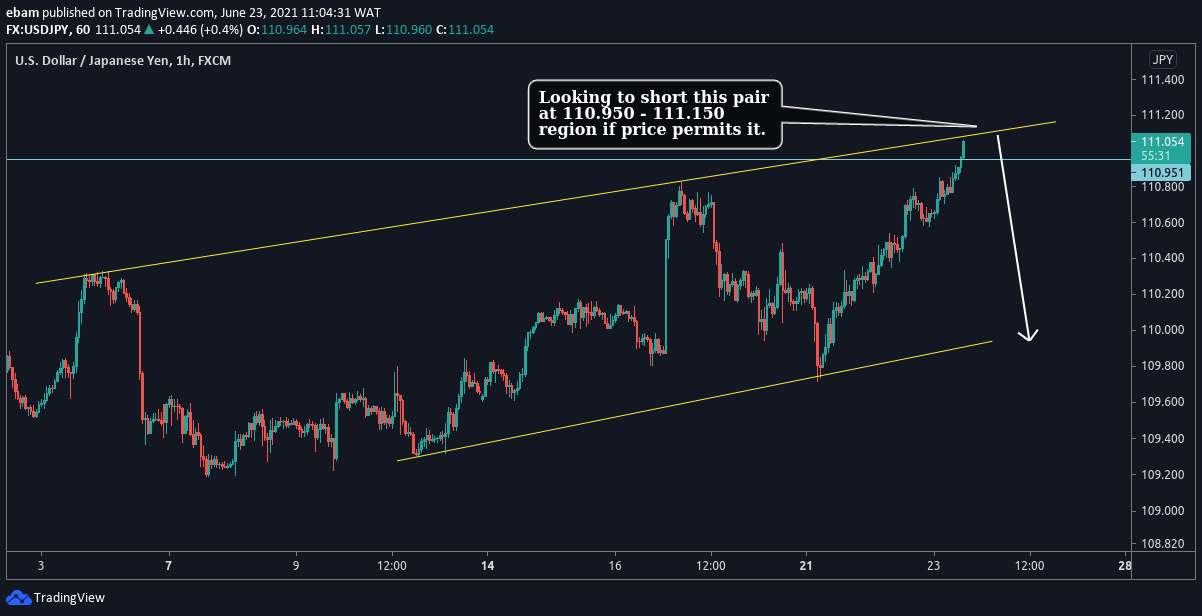 USD/JPY H1 Price action - chart patterns