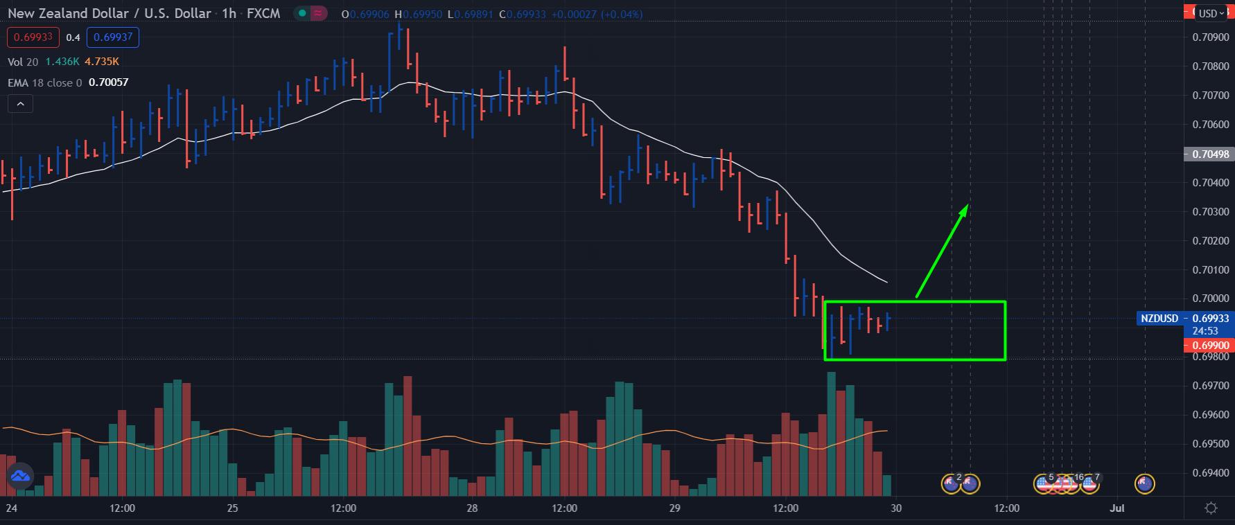 NZD/USD H1 vsa