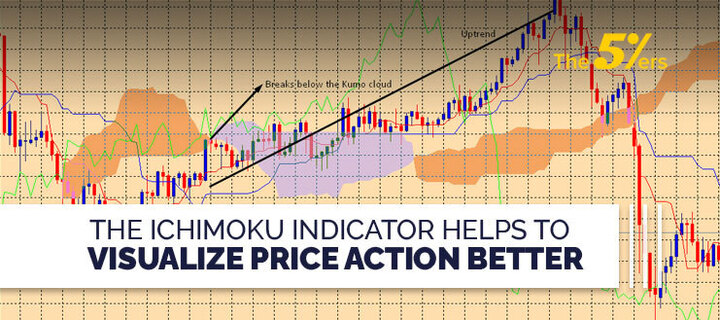 The Ichimoku Indicator Helps to Visualize Price Action Better