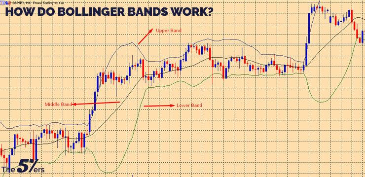 How do Bollinger Bands work?