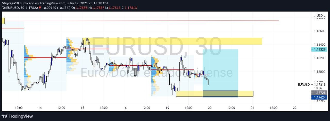 EUR/USD M30 Volumen profile