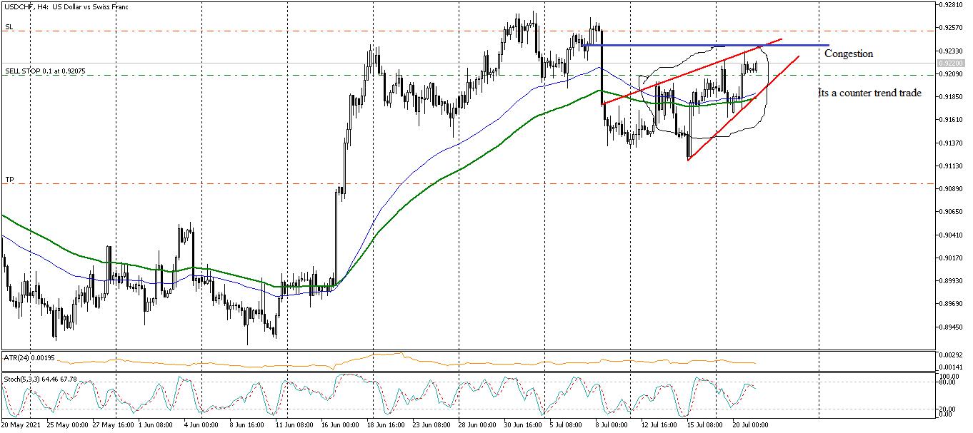 EUR/USD H4 PA