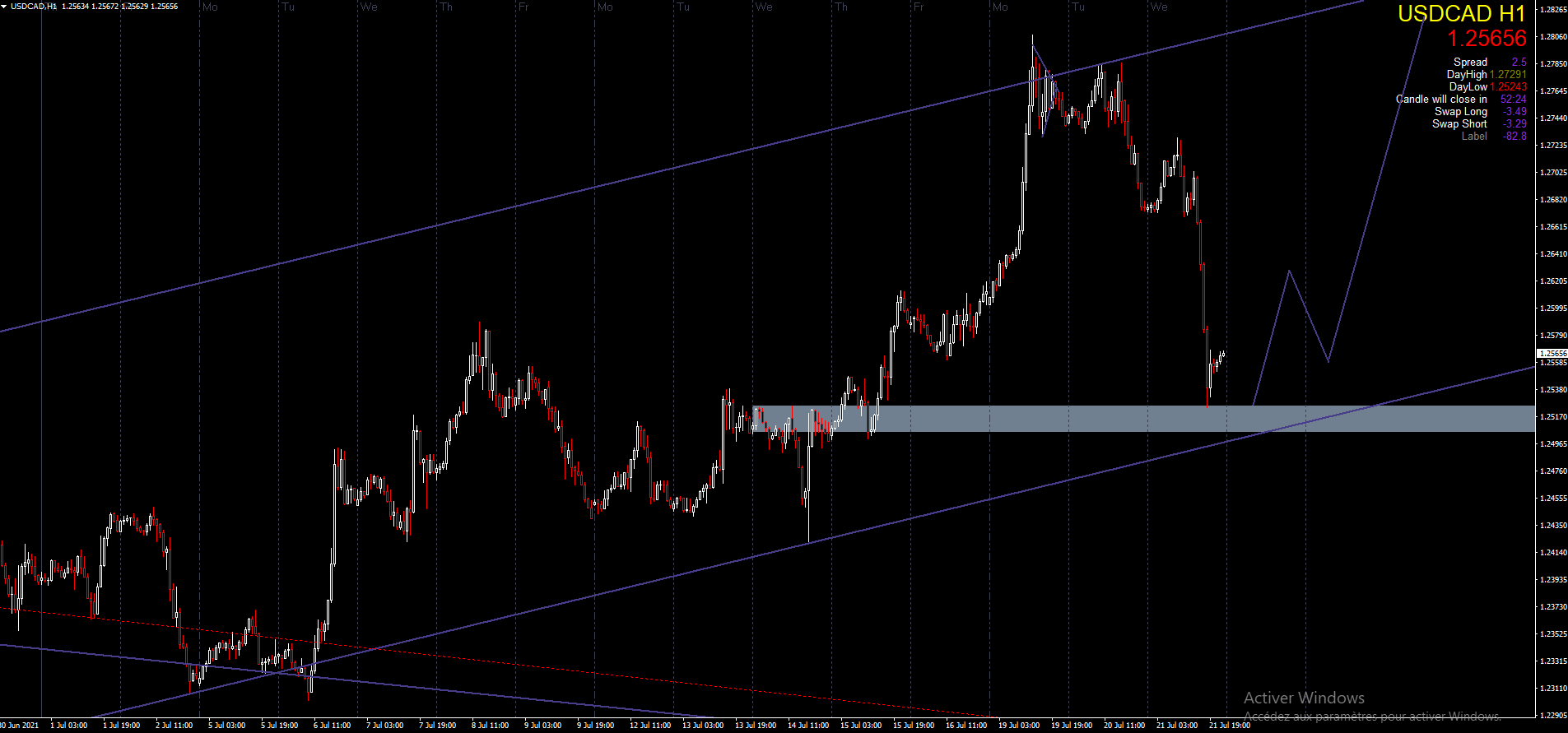 USD/CAD H1 TRENDLINE AND SND