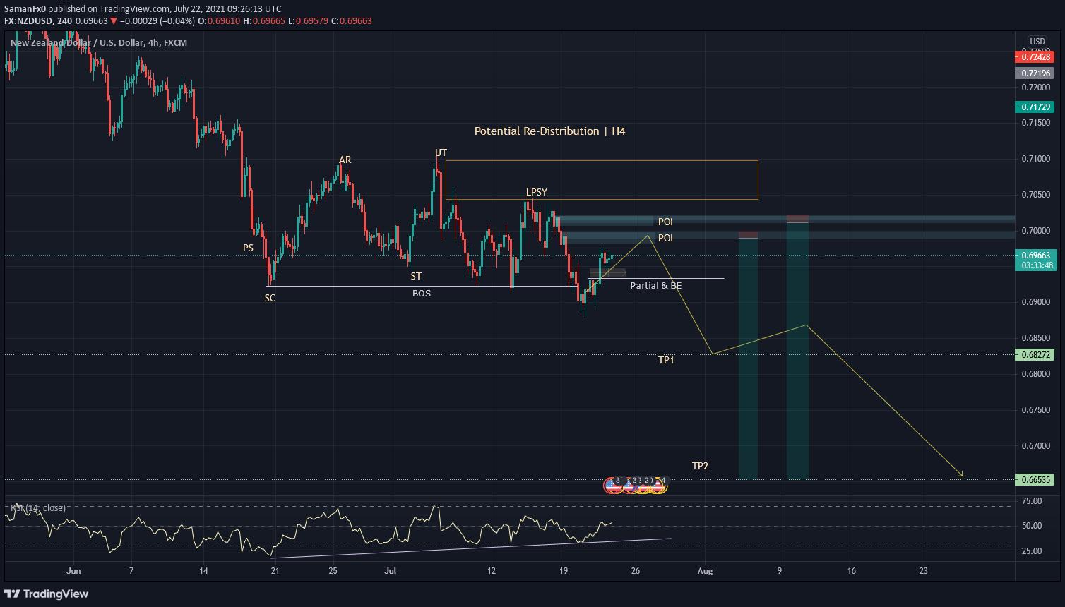 NZD/USD H4 Wyckoff theory
