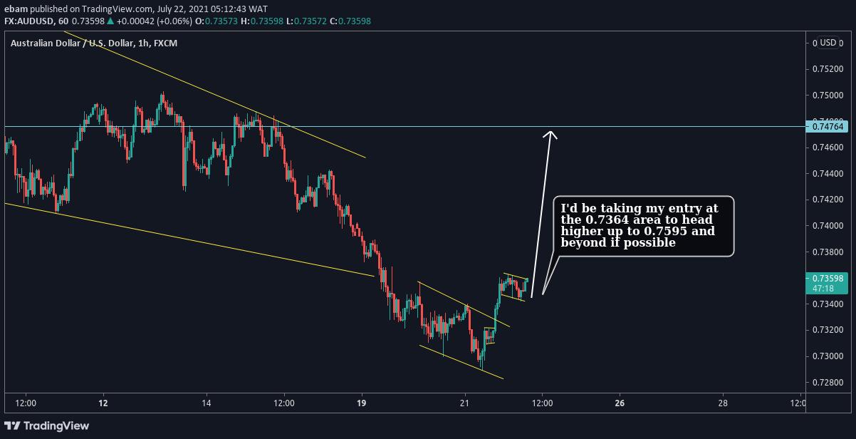 EUR/USD M1 Chart patterns