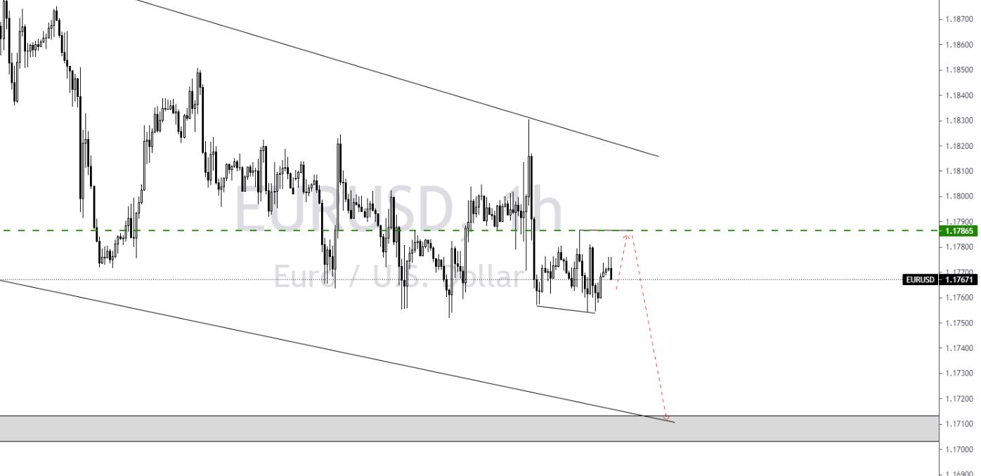EUR/USD H1 WAVES