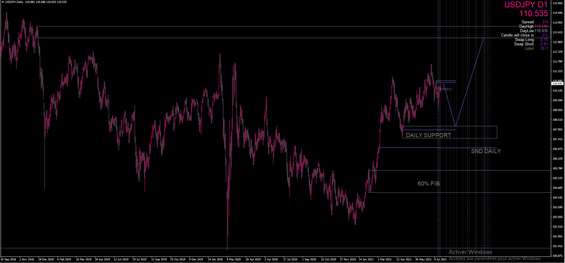 USD/JPY D1 TREND SUPPORT